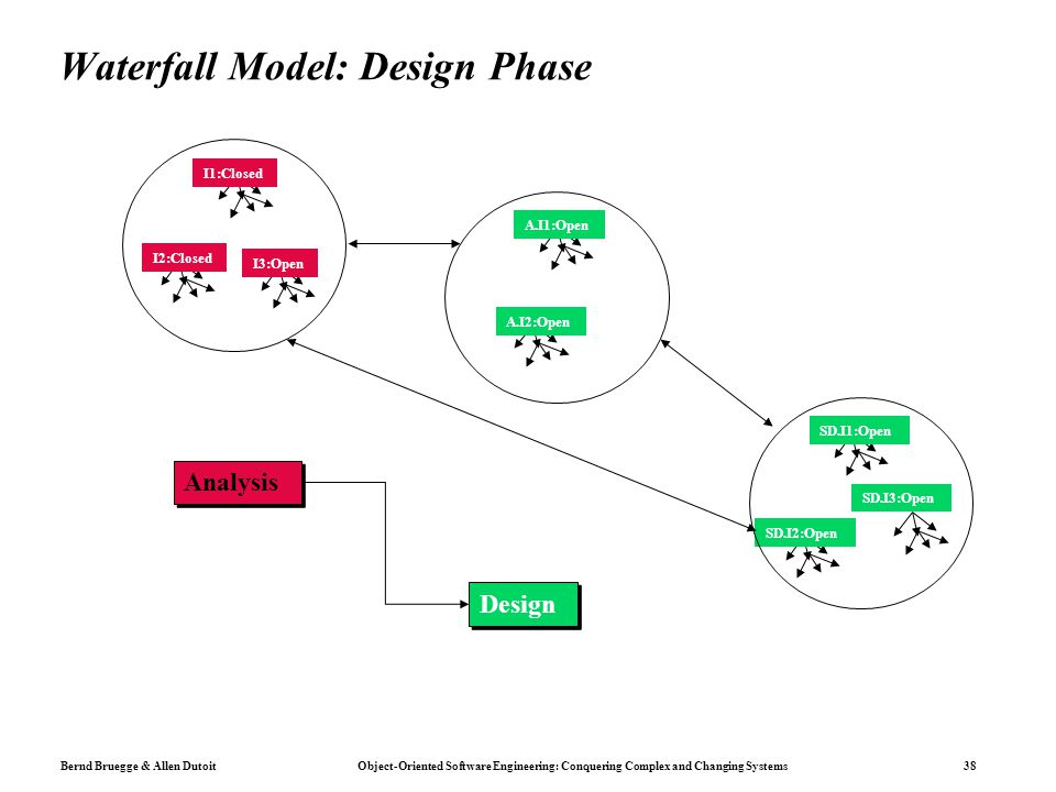 Bernd Bruegge & Allen Dutoit Object-Oriented Software Engineering: Conquering Complex and Changing Systems 38 Waterfall Model: Design Phase I1:Closed