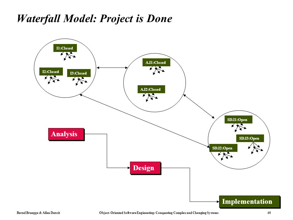 Bernd Bruegge & Allen Dutoit Object-Oriented Software Engineering: Conquering Complex and Changing Systems 40 Waterfall Model: Project is Done I1:Clos