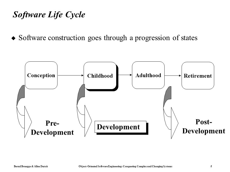 Bernd Bruegge & Allen Dutoit Object-Oriented Software Engineering: Conquering Complex and Changing Systems 5 Software Life Cycle  Software construction goes through a progression of states Development Post- Development Pre- Development Conception Childhood Adulthood Retirement
