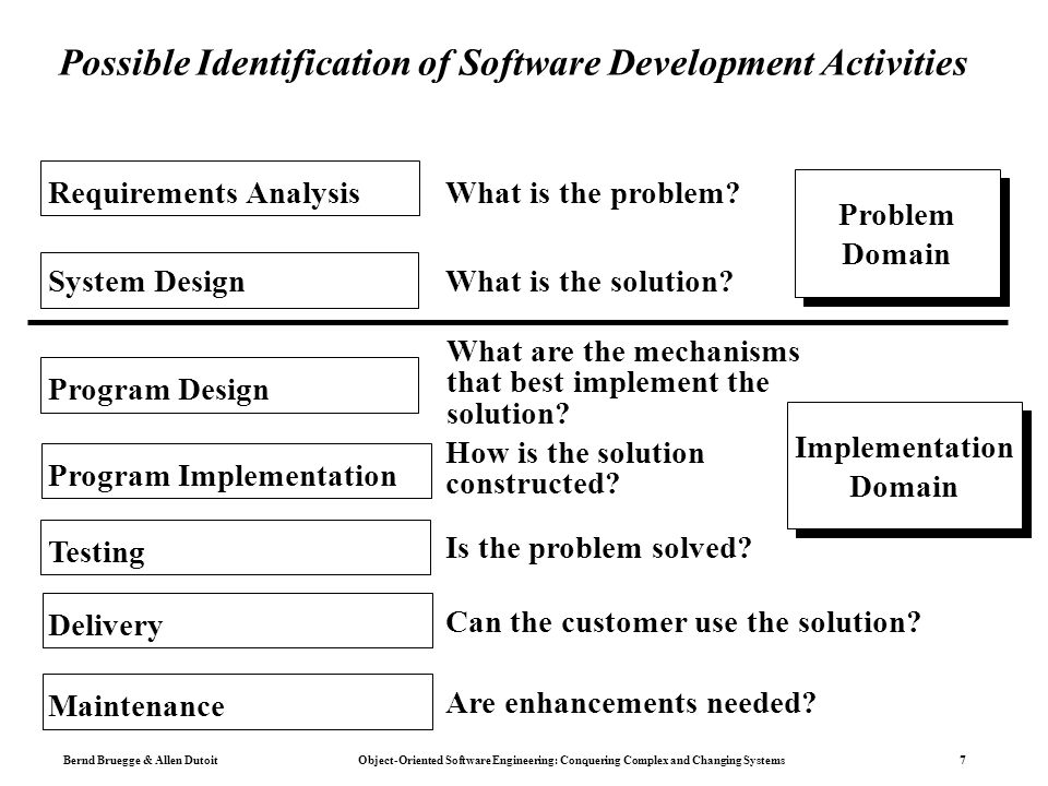 Bernd Bruegge & Allen Dutoit Object-Oriented Software Engineering: Conquering Complex and Changing Systems 7 Possible Identification of Software Development Activities Requirements Analysis What is the problem.