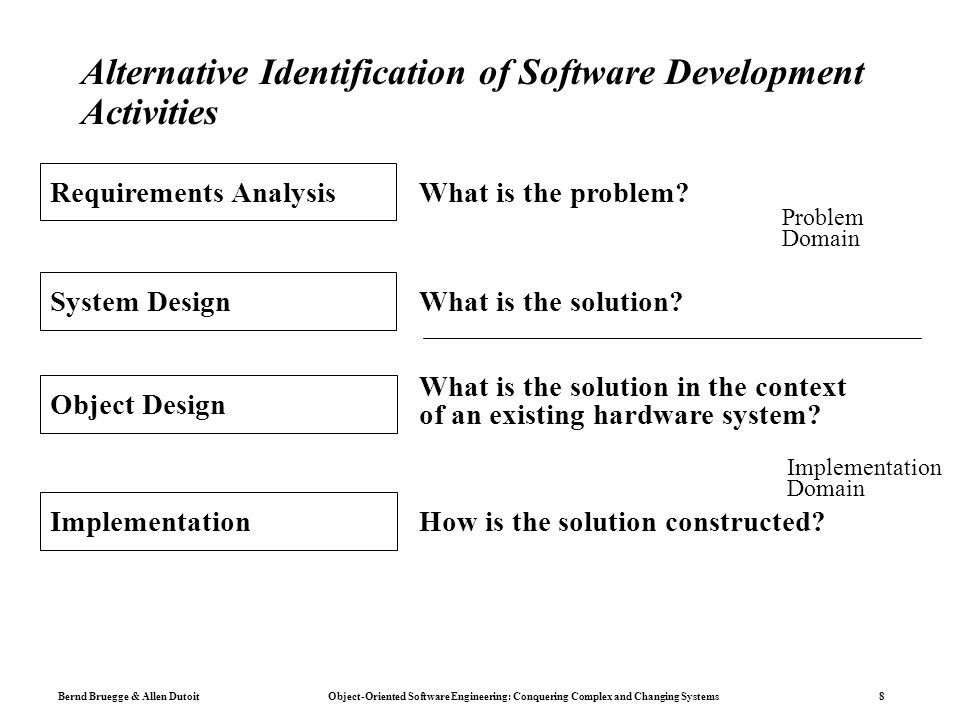 Bernd Bruegge & Allen Dutoit Object-Oriented Software Engineering: Conquering Complex and Changing Systems 8 Alternative Identification of Software Development Activities Problem Domain Implementation Domain Requirements AnalysisWhat is the problem System Design What is the solution.