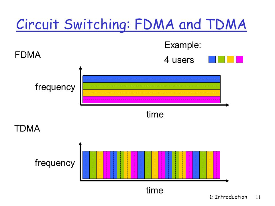 1: Introduction11 Circuit Switching: FDMA and TDMA FDMA frequency time TDMA frequency time 4 users Example: