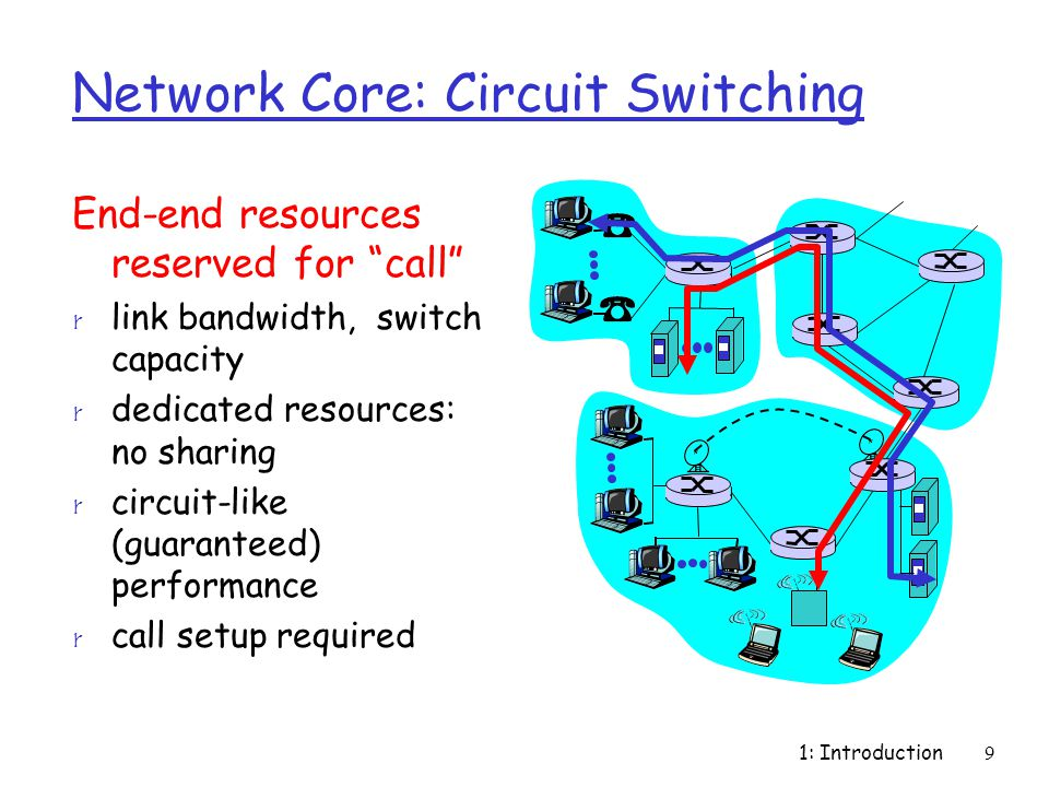 "1: Introduction9 Network Core: Circuit Switching End-end resources reserved for ""call"" r link bandwidth, switch capacity r dedicated resources: no sha"