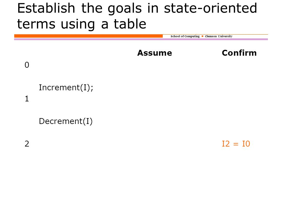 School of Computing Clemson University Establish the goals in state-oriented terms using a table AssumeConfirm 0 Increment(I); 1 Decrement(I) 2I2 = I0