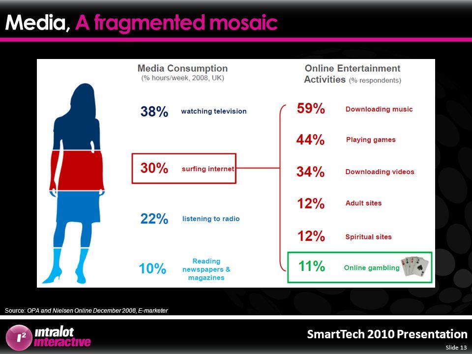 Slide 13 SmartTech 2010 Presentation Source: OPA and Nielsen Online December 2008, E-marketer Media, A fragmented mosaic