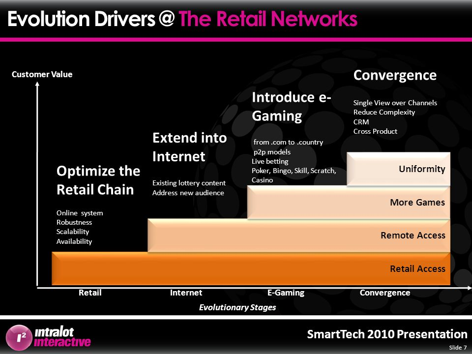 Slide 7 SmartTech 2010 Presentation Retail Access Retail Remote Access Internet More Games E-Gaming Uniformity Convergence Customer Value Introduce e- Gaming from.com to.country p2p models Live betting Poker, Bingo, Skill, Scratch, Casino Introduce e- Gaming from.com to.country p2p models Live betting Poker, Bingo, Skill, Scratch, Casino Optimize the Retail Chain Online system Robustness Scalability Availability Optimize the Retail Chain Online system Robustness Scalability Availability Extend into Internet Existing lottery content Address new audience Extend into Internet Existing lottery content Address new audience Convergence Single View over Channels Reduce Complexity CRM Cross Product Evolutionary Stages Evolution Drivers @ The Retail Networks