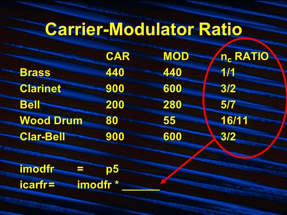 Carrier-Modulator Ratio CARMODn c RATIO Brass4404401/1 Clarinet9006003/2 Bell2002805/7 Wood Drum805516/11 Clar-Bell9006003/2 imodfr=p5 icarfr=imodfr *