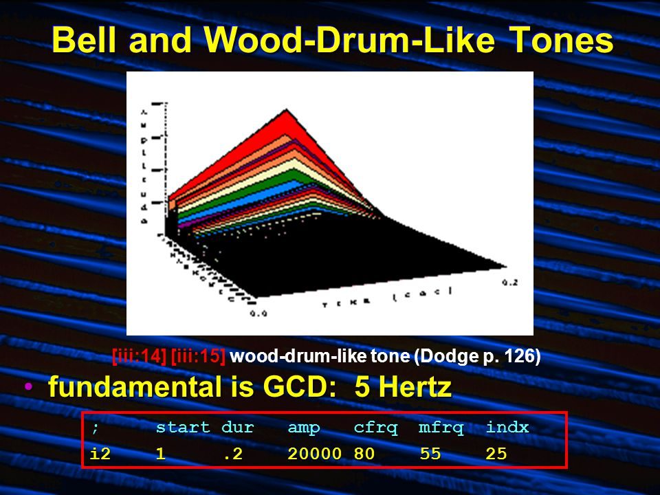 Bell and Wood-Drum-Like Tones fundamental is GCD: 5 Hertzfundamental is GCD: 5 Hertz [iii:14] [iii:15] wood-drum-like tone (Dodge p. 126) ;startduramp