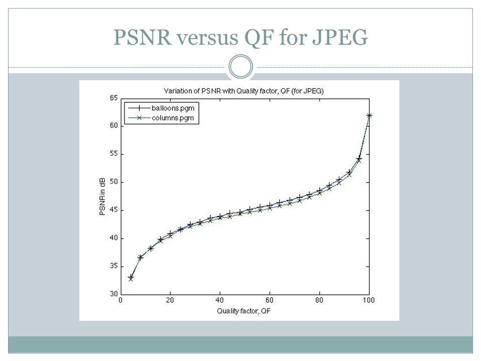 PSNR versus QF for JPEG
