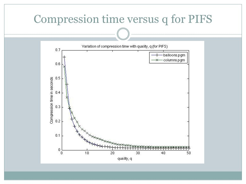 Compression time versus q for PIFS