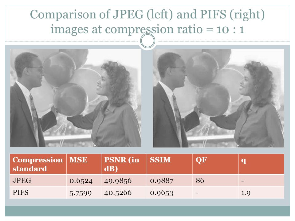 Comparison of JPEG (left) and PIFS (right) images at compression ratio = 10 : 1 Compression standard MSEPSNR (in dB) SSIMQFq JPEG0.652449.98560.988786