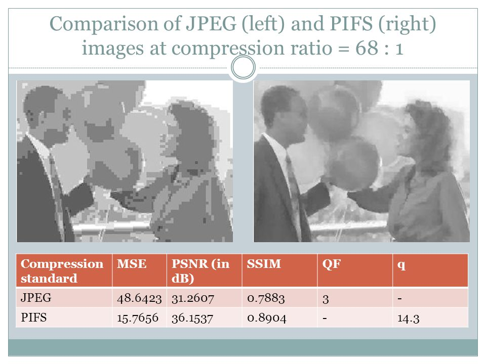 Comparison of JPEG (left) and PIFS (right) images at compression ratio = 68 : 1 Compression standard MSEPSNR (in dB) SSIMQFq JPEG48.642331.26070.78833