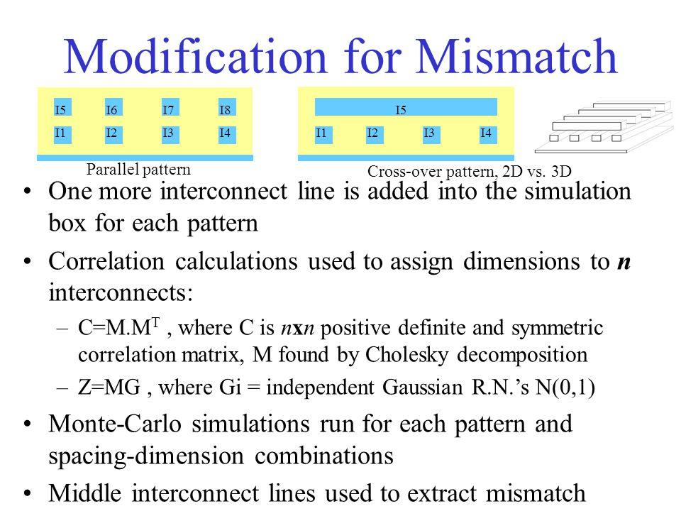 Modification for Mismatch I1I2I3I4I1I2I3I4 I5I6I7I8I5 Parallel pattern Cross-over pattern, 2D vs.