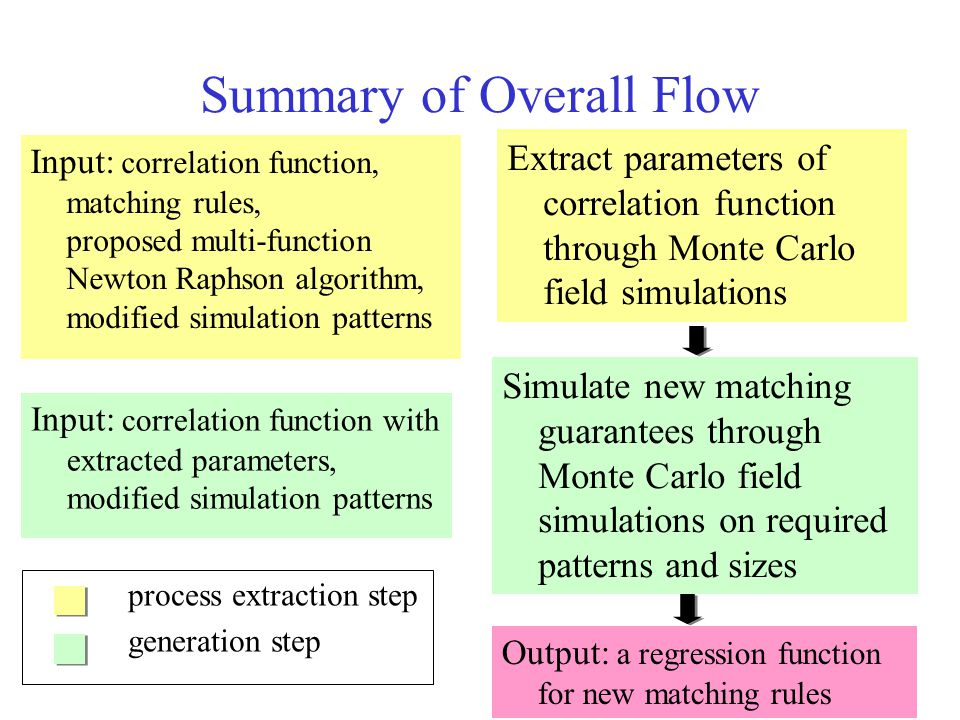 Summary of Overall Flow Input: correlation function with extracted parameters, modified simulation patterns Input: correlation function, matching rules, proposed multi-function Newton Raphson algorithm, modified simulation patterns Simulate new matching guarantees through Monte Carlo field simulations on required patterns and sizes Extract parameters of correlation function through Monte Carlo field simulations Output: a regression function for new matching rules process extraction step generation step