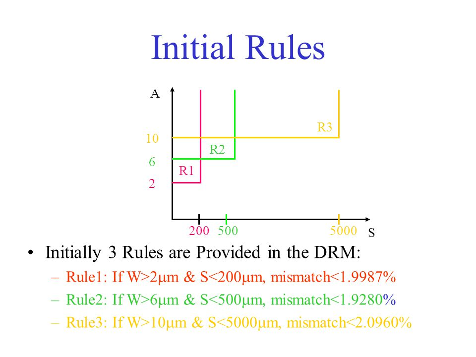 Initial Rules R1 R2 R3 S A 2 6 10 2005005000 Initially 3 Rules are Provided in the DRM: –Rule1: If W>2  m & S<200  m, mismatch<1.9987% –Rule2: If W>