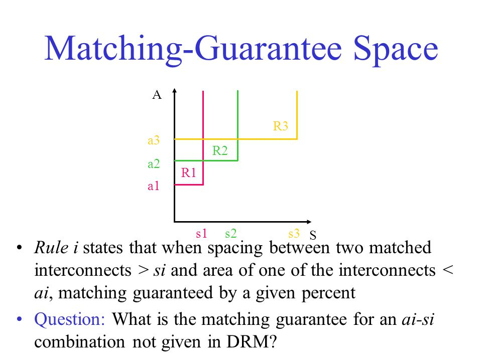 Matching-Guarantee Space R1 R2 R3 S A a1 a2 a3 s1s2s3 Rule i states that when spacing between two matched interconnects > si and area of one of the interconnects < ai, matching guaranteed by a given percent Question: What is the matching guarantee for an ai-si combination not given in DRM