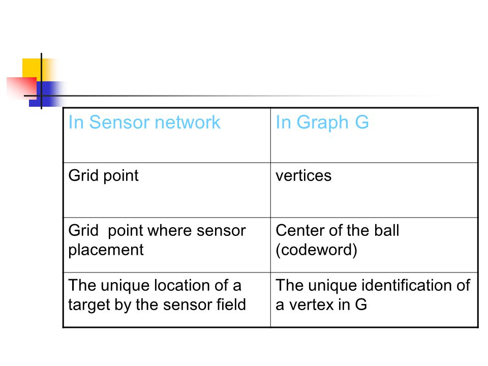 In Sensor networkIn Graph G Grid pointvertices Grid point where sensor placement Center of the ball (codeword) The unique location of a target by the sensor field The unique identification of a vertex in G