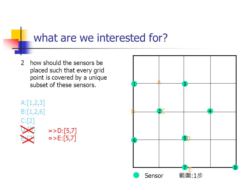 what are we interested for? 2 how should the sensors be placed such that every grid point is covered by a unique subset of these sensors. A:[1,2,3] B: