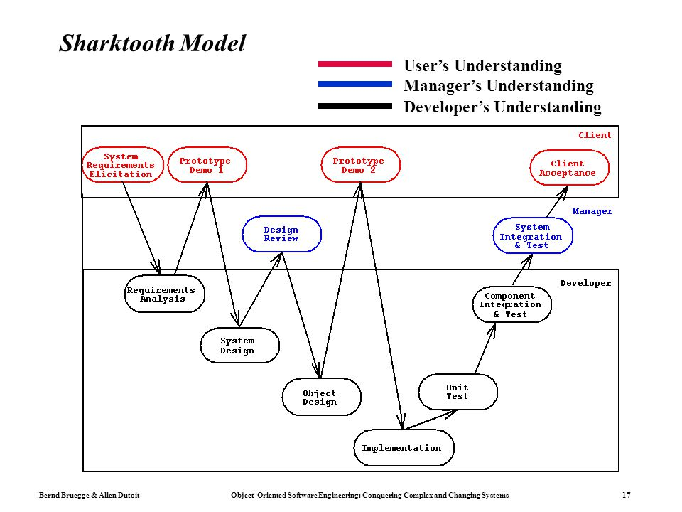 Bernd Bruegge & Allen Dutoit Object-Oriented Software Engineering: Conquering Complex and Changing Systems 17 Sharktooth Model User's Understanding Ma