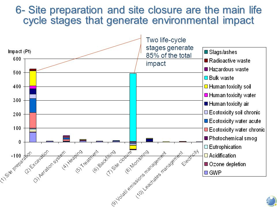 Two life-cycle stages generate 85% of the total impact 6- Site preparation and site closure are the main life cycle stages that generate environmental impact