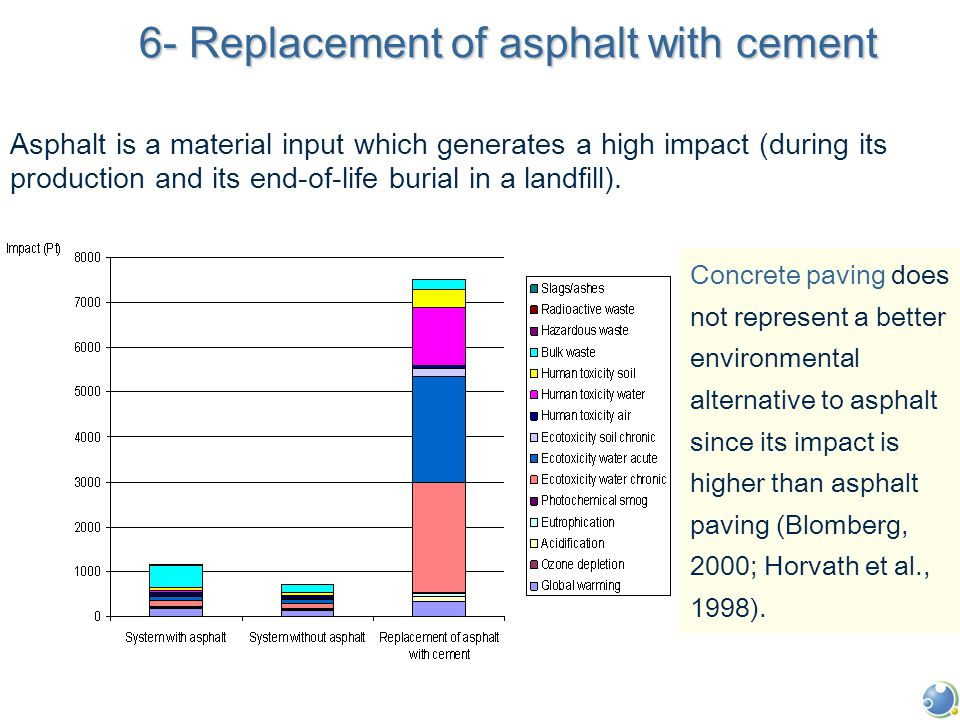 6- Replacement of asphalt with cement Asphalt is a material input which generates a high impact (during its production and its end-of-life burial in a landfill).