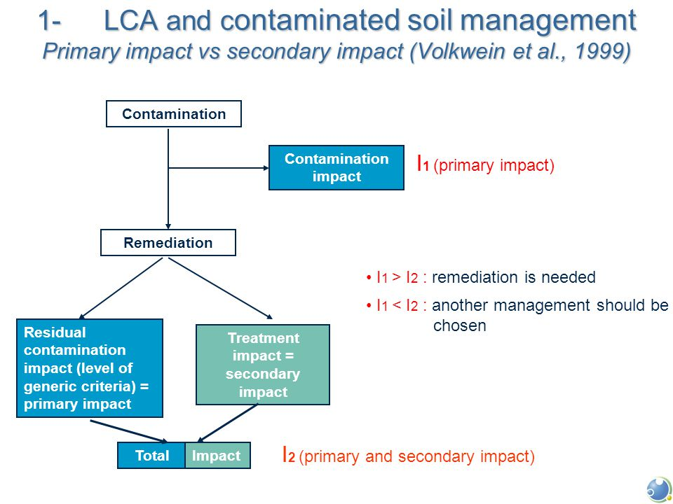 1- LCA and c ontaminated soil management Primary impact vs secondary impact (Volkwein et al., 1999) Contamination Remediation Residual contamination impact (level of generic criteria) = primary impact Treatment impact = secondary impact Contamination impact I 1 (primary impact) I 1 > I 2 : remediation is needed I 1 < I 2 : another management should be chosen I 2 (primary and secondary impact) TotalImpact