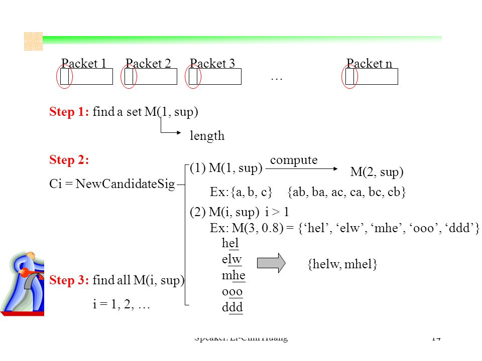 Speaker: Li-Chin Huang14 Packet 1Packet 2Packet 3Packet n … Step 1: find a set M(1, sup) Step 2: Ci = NewCandidateSig Step 3: find all M(i, sup) i = 1, 2, … length compute (1) M(1, sup) M(2, sup) Ex:{a, b, c}{ab, ba, ac, ca, bc, cb} (2) M(i, sup) i > 1 Ex: M(3, 0.8) = {'hel', 'elw', 'mhe', 'ooo', 'ddd'} hel elw mhe ooo ddd {helw, mhel}