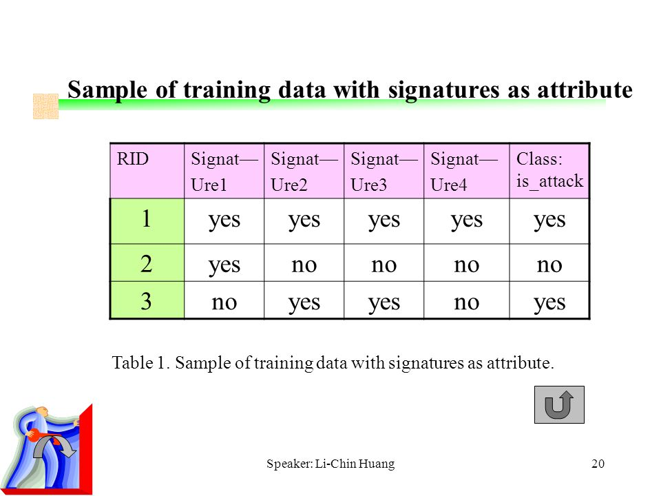 Speaker: Li-Chin Huang20 Sample of training data with signatures as attribute RIDSignat— Ure1 Signat— Ure2 Signat— Ure3 Signat— Ure4 Class: is_attack 1yes 2 no 3 yes noyes Table 1.