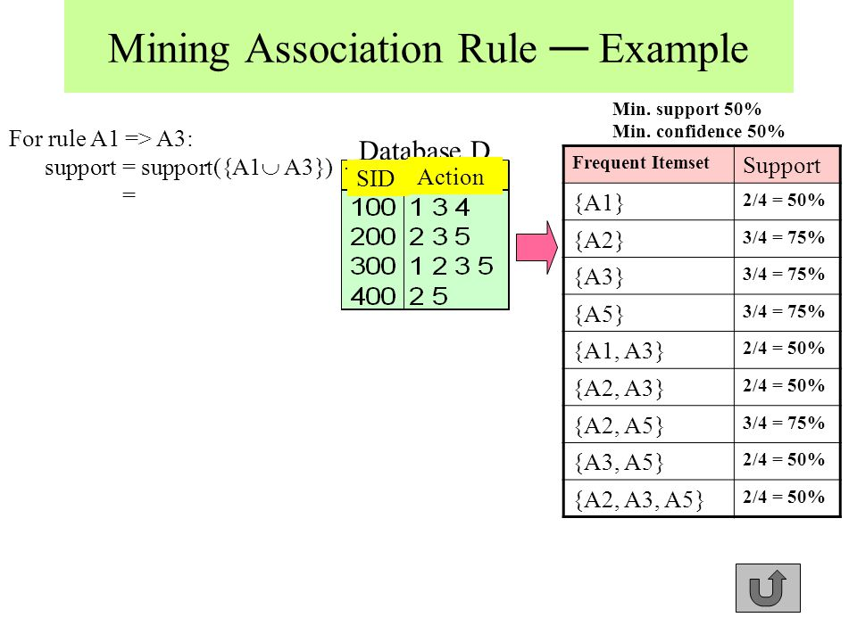Mining Association Rule — Example Database D SID Action Frequent Itemset Support {A1} 2/4 = 50% {A2} 3/4 = 75% {A3} 3/4 = 75% {A5} 3/4 = 75% {A1, A3} 2/4 = 50% {A2, A3} 2/4 = 50% {A2, A5} 3/4 = 75% {A3, A5} 2/4 = 50% {A2, A3, A5} 2/4 = 50% Min.