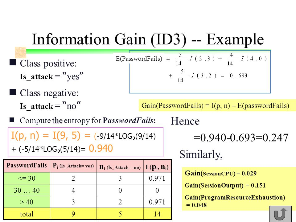 Information Gain (ID3) -- Example  Class positive: Is_attack = yes  Class negative: Is_attack = no the  Compute the entropy for PasswordFails: PasswordFailsP i (Is_Attack= yes) n i (Is_Attack = no) I ( p i, n i ) <= … > total9514 I(p, n) = I(9, 5) = (-9/14*LOG 2 (9/14) + (-5/14*LOG 2 (5/14)= E(PasswordFails) Gain(PasswordFails) = I(p, n) – E(passwordFails) Hence = =0.247 Similarly, Gain( SessionCPU ) = Gain(SessionOutput) = Gain(ProgramResourceExhaustion) = 0.048