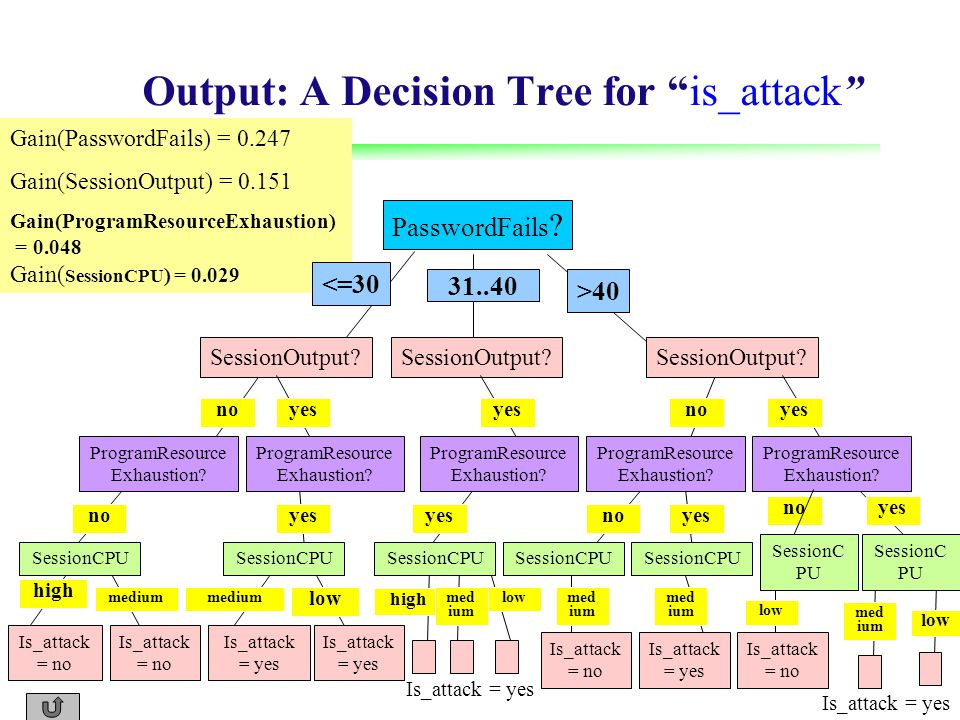 Output: A Decision Tree for is_attack PasswordFails .
