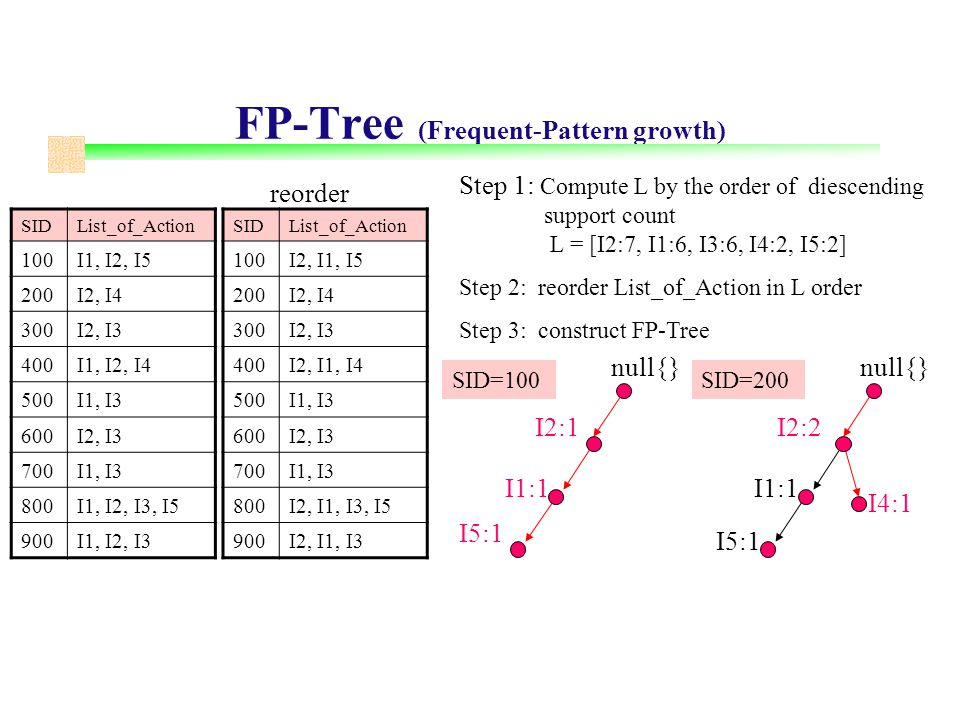 FP-Tree (Frequent-Pattern growth) SIDList_of_Action 100I1, I2, I5 200I2, I4 300I2, I3 400I1, I2, I4 500I1, I3 600I2, I3 700I1, I3 800I1, I2, I3, I5 900I1, I2, I3 null{} Step 1: Compute L by the order of diescending support count L = [I2:7, I1:6, I3:6, I4:2, I5:2] Step 2: reorder List_of_Action in L order Step 3: construct FP-Tree SIDList_of_Action 100I2, I1, I5 200I2, I4 300I2, I3 400I2, I1, I4 500I1, I3 600I2, I3 700I1, I3 800I2, I1, I3, I5 900I2, I1, I3 reorder SID=100 I2:1 I1:1 I5:1 null{} SID=200 I2:2 I1:1 I5:1 I4:1
