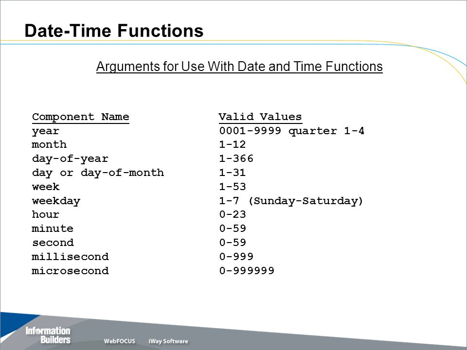 Date-Time Functions Component Name Valid Values year 0001 ‑ 9999 quarter 1 ‑ 4 month 1 ‑ 12 day ‑ of ‑ year 1 ‑ 366 day or day ‑ of ‑ month 1 ‑ 31 week 1 ‑ 53 weekday 1 ‑ 7 (Sunday ‑ Saturday) hour 0 ‑ 23 minute 0 ‑ 59 second 0 ‑ 59 millisecond 0 ‑ 999 microsecond 0 ‑ 999999 Arguments for Use With Date and Time Functions