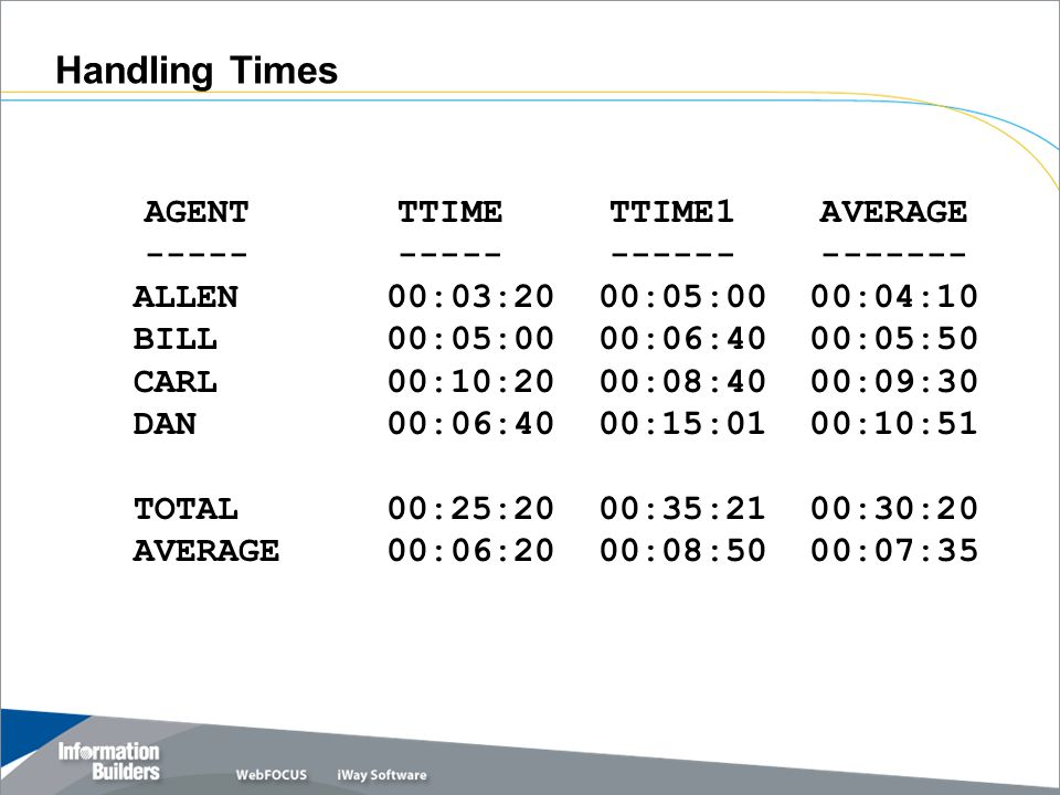AGENT TTIME TTIME1 AVERAGE ----- ----- ------ ------- ALLEN 00:03:20 00:05:00 00:04:10 BILL 00:05:00 00:06:40 00:05:50 CARL 00:10:20 00:08:40 00:09:30 DAN 00:06:40 00:15:01 00:10:51 TOTAL 00:25:20 00:35:21 00:30:20 AVERAGE 00:06:20 00:08:50 00:07:35