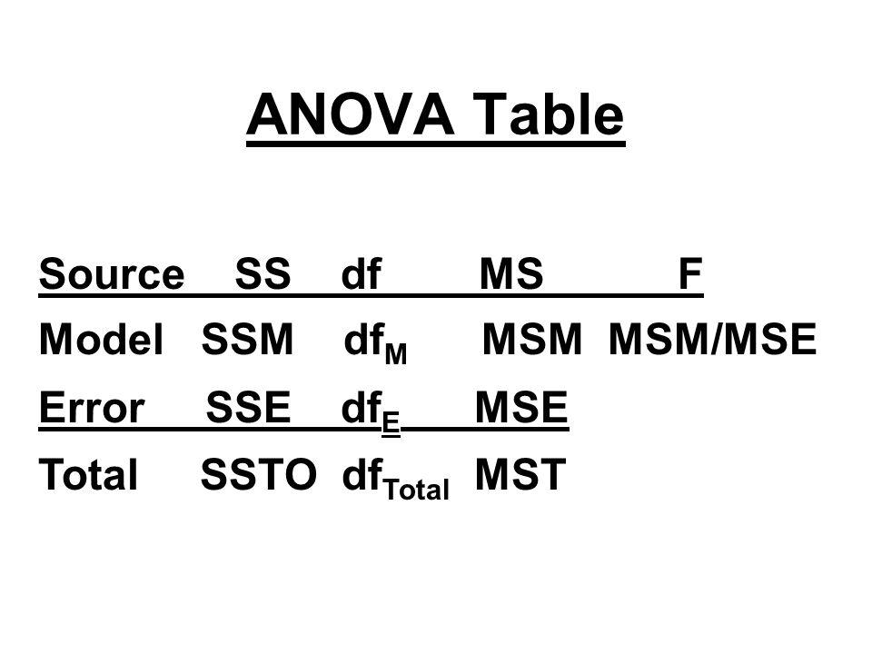 ANOVA F test H 0 : β 1 = β 2 = … = β p-1 = 0 H a : β k ≠ 0, for at least one k=1,., p-1 Under H 0, F ~ F(p-1,n-p) Reject H 0 if F is large, use P-value