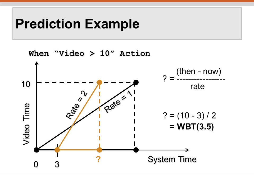 Prediction Example When Video > 10 Action When Video > 10 Action 0 10 Video Time Rate = 1 (then - now) .