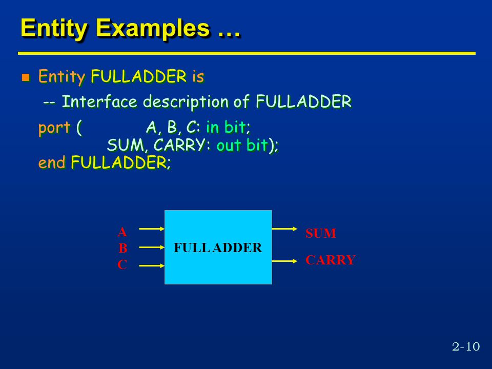 2-10 Entity Examples … n Entity FULLADDER is -- Interface description of FULLADDER port ( A, B, C: in bit; SUM, CARRY: out bit); end FULLADDER; n Entity FULLADDER is -- Interface description of FULLADDER port ( A, B, C: in bit; SUM, CARRY: out bit); end FULLADDER; FULL ADDER ABCABC SUM CARRY