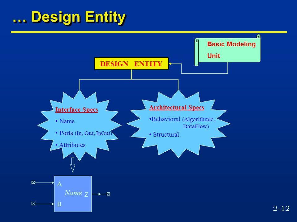 2-12 … Design Entity Architectural Specs Behavioral (Algorithmic, DataFlow) Structural A B Z Name Basic Modeling Unit Interface Specs Name Ports (In,