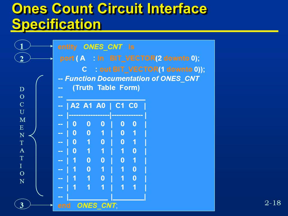 2-18 1 2 3 Ones Count Circuit Interface Specification entity ONES_CNT is port ( A : in BIT_VECTOR(2 downto 0); C : out BIT_VECTOR(1 downto 0)); -- Function Documentation of ONES_CNT -- (Truth Table Form) -- ____________________ -- | A2 A1 A0 | C1 C0 | -- |-----------------|------------- | -- | 0 0 0 | 0 0 | -- | 0 0 1 | 0 1 | -- | 0 1 0 | 0 1 | -- | 0 1 1 | 1 0 | -- | 1 0 0 | 0 1 | -- | 1 0 1 | 1 0 | -- | 1 1 0 | 1 0 | -- | 1 1 1 | 1 1 | -- |__________ |________| end ONES_CNT; DOCUMENTATIONDOCUMENTATION