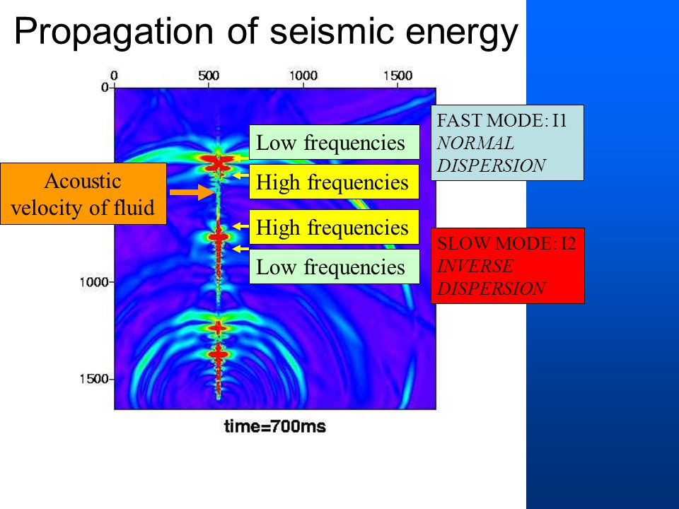 Low frequencies High frequencies FAST MODE: I1 NORMAL DISPERSION SLOW MODE: I2 INVERSE DISPERSION Low frequencies High frequencies Acoustic velocity of fluid Propagation of seismic energy