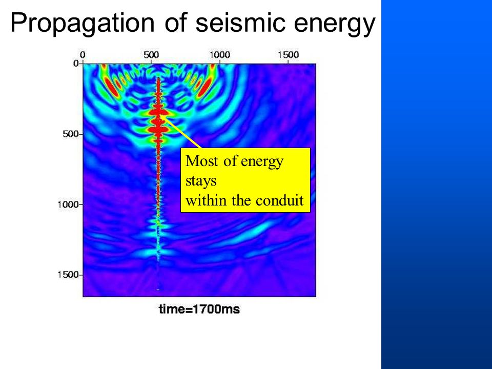Most of energy stays within the conduit Propagation of seismic energy