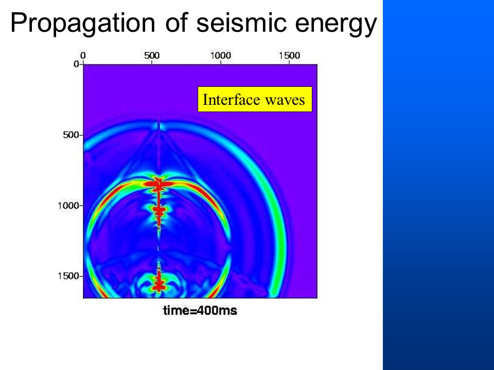 Interface waves Propagation of seismic energy
