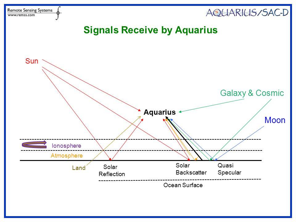 Aquarius Sun Solar Reflection Quasi Specular Solar Backscatter Galaxy & Cosmic Moon Ocean Surface Signals Receive by Aquarius Ionosphere Atmosphere Land
