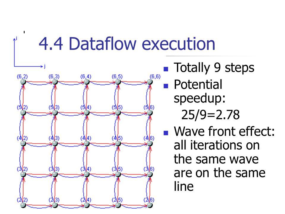 4.3 Loop Parallelizable check loop I check loop J