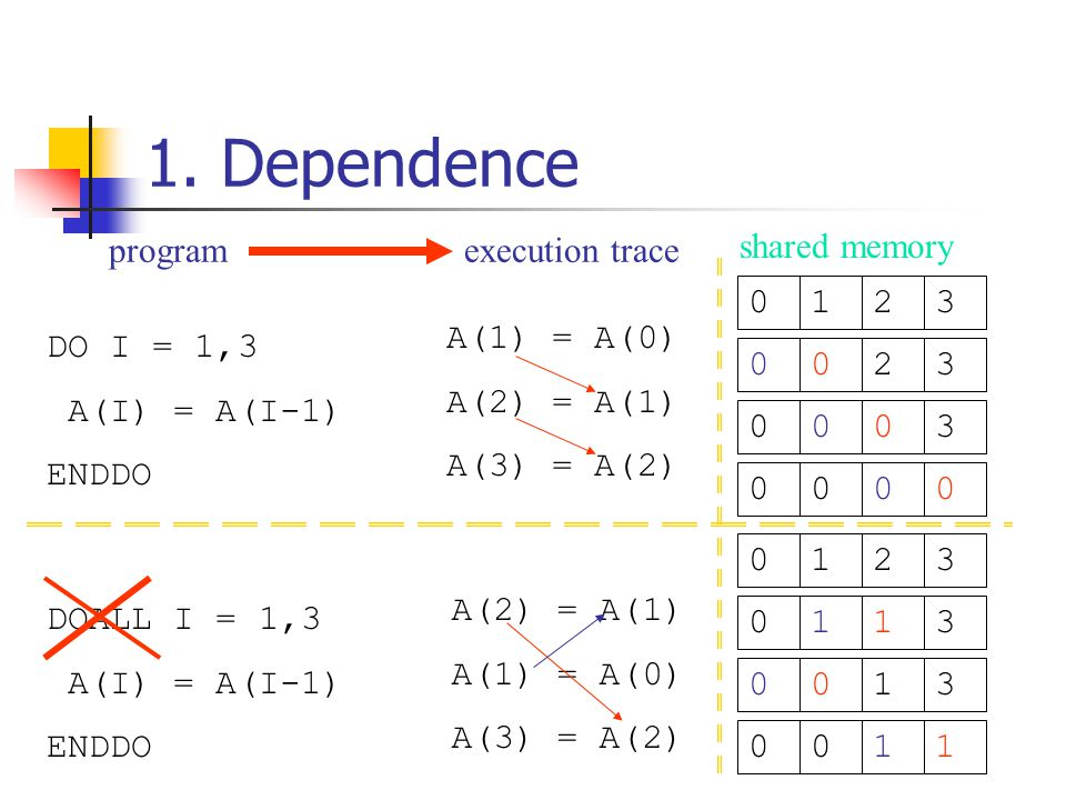 Totally 9 steps Potential speedup: 25/9=2.78 Wave front effect: all iterations on the same wave are on the same line 4.4 Dataflow execution