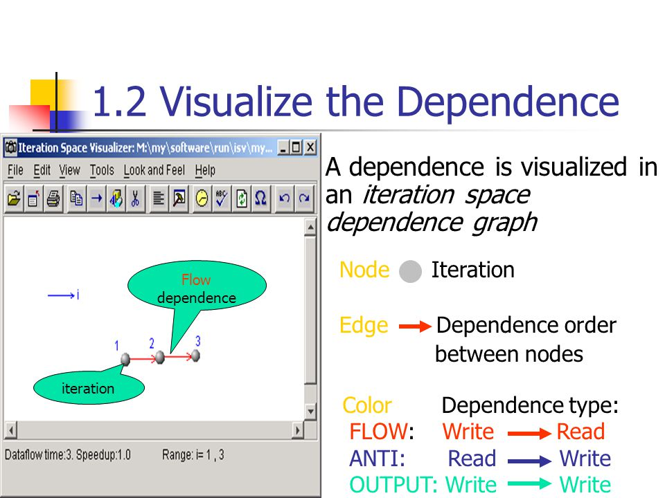 1.1 Example1 ISV directive visualize