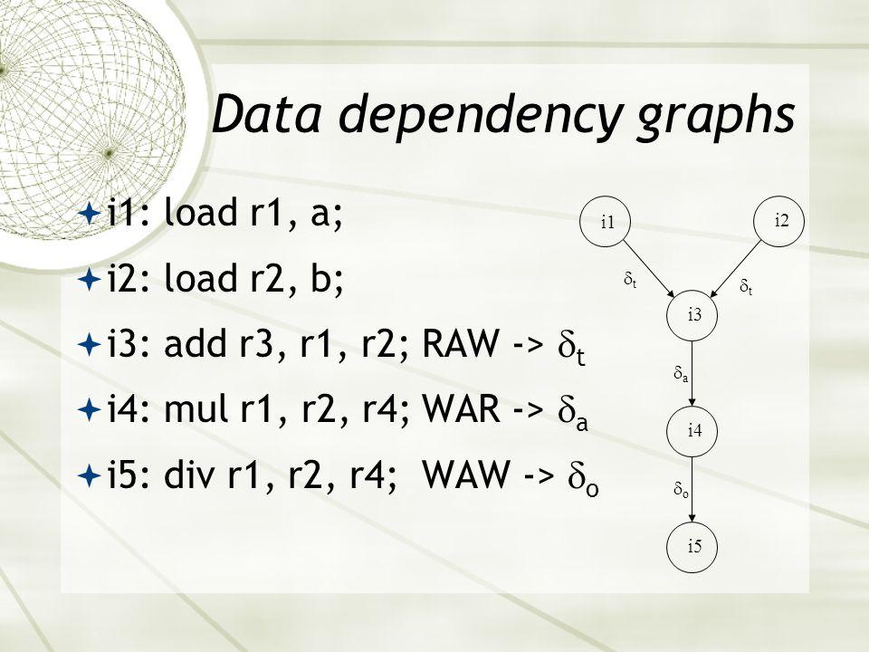 Data dependency graphs  i1: load r1, a;  i2: load r2, b;  i3: add r3, r1, r2;RAW ->  t  i4: mul r1, r2, r4;WAR ->  a  i5: div r1, r2, r4; WAW ->  o i1 i2 i3 i4 i5 tt tt aa oo