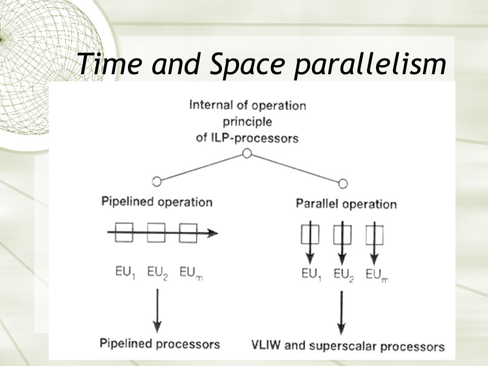 Time and Space parallelism