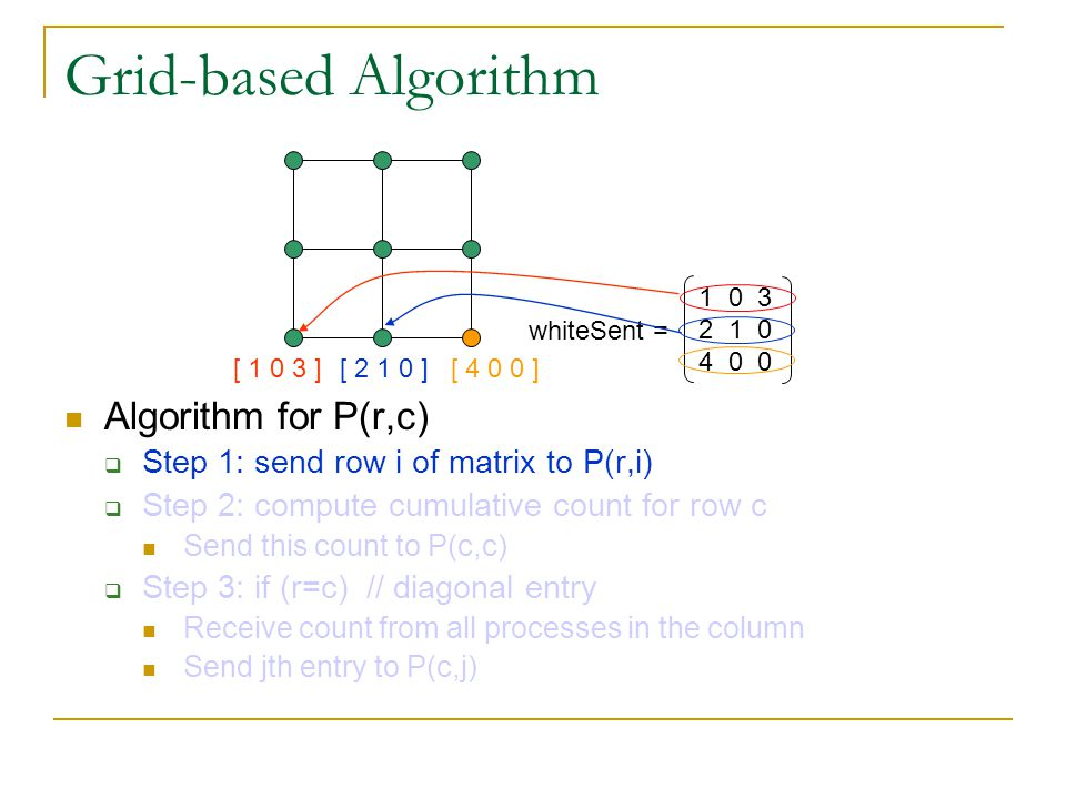 Grid-based Algorithm Algorithm for P(r,c)  Step 1: send row i of matrix to P(r,i)  Step 2: compute cumulative count for row c Send this count to P(c