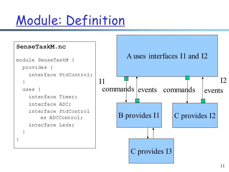 11 Module: Definition SenseTaskM.nc module SenseTaskM { provides { interface StdControl; } uses { interface Timer; interface ADC; interface StdControl as ADCControl; interface Leds; } A uses interfaces I1 and I2 B provides I1 C provides I2 commands events commands events I1 I2 C provides I3